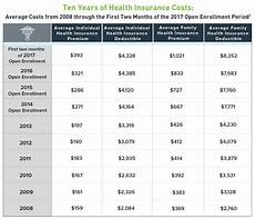 Alberta Blue Cross Seniors Plus Rate Chart How Much Does Obamacare Cost In 2017 Ehealth Insurance