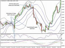 High Profits Double Bollinger Band, MACD, Stochastic