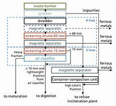Waste To Energy Process Flow Chart Process Flow Chart For Mechanical Waste Treatment Facility