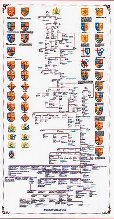Royal Succession Chart British Royal Family Tree Royal Family Trees British
