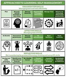 Demonstrate Organisational Skills Demonstrate Self Management Skills Personal Project