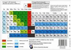 i metalli nella tavola periodica sistema periodico degli elementi energia di 1