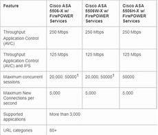 Fortinet Firewall Comparison Chart Small Business Firewall Guide Manx Technology Group
