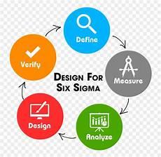 Six Sigma Dmaic Design For Six Sigma Lean Six Sigma Dmaic Lean Png