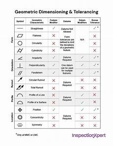 Free Gd T Symbols Chart Gd Amp T Geometric Dimensioning And Tolerancing