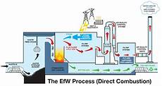 Waste To Energy Process Flow Chart Waste To Energy Information Liberty Hygiene