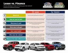 Rent Vs Lease Car Lease Vs Finance South Oak Jeep Dodge Chrysler Ram