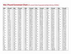 Chart Converting Pounds To Kilograms Kilos To Pounds Volume Conversion Conversation Chart