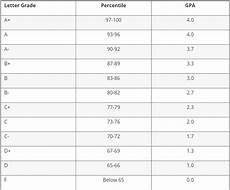 College Gpa Scale What Is The 5 0 Gpa Scale For A 110 Scale Quora