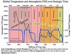 Milankovitch Cycles And Climate Change 14 Best The Milankovitch Cycles Images On Pinterest
