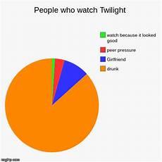 Peer Pressure Chart People Who Watch Twilight Imgflip