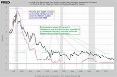 Inverted Yield Curve Chart The Fomc Decision A Mouthful Of Reassurances In Every