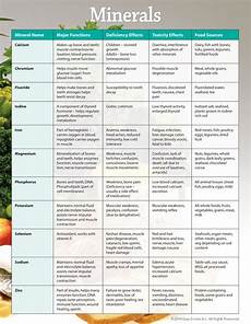 Mineral Deficiency Symptoms Chart Vitamins And Dietary Supplements What Every Consumer