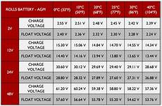 12v Agm Battery Voltage Chart Agm Charging Technical Support Desk