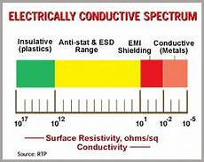 Esd Resistance Chart Quot Electrically Active Quot Compounds Surge In Performance