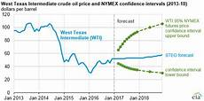 Oil Price 2018 Chart Crude Oil Prices Expected To Increase Slightly Through