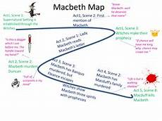 Macbeth Character Chart Pdf Macbeth Aqa New Specification Revision Plot