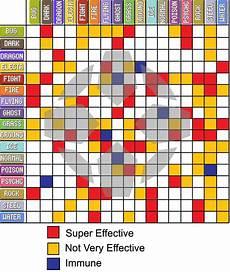 Pokemon Effectiveness Chart Types Pokemon Black 2 And White 2 Wiki Guide Ign