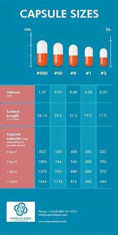 And Size Chart Capsule Size Chart Fill Weight And Capacity Comparison