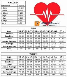 Normal Human Pulse Rate Chart Image Result For Resting Heart Rate Chart Pulse Rate