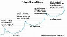 Bitcoin 2 0 Growth Chart Projecting The Price Of Bitcoin Zero Hedge
