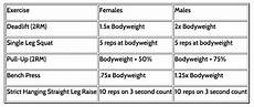 Strength Level Chart Weight Lifting Guidelines With Steve Bechtel Trainingbeta
