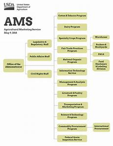 Department Of Agriculture Org Chart About Ams Agricultural Marketing Service