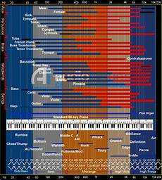 Instrument Frequency Chart Eq Cheatsheet The Only Eq Chart You Ll Ever Need For