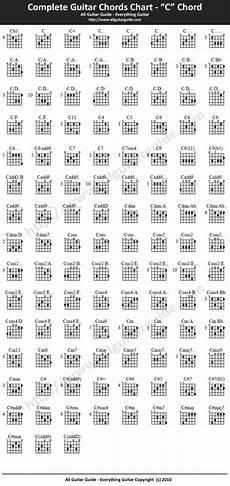 C Major Guitar Chord Chart A Chord Chart
