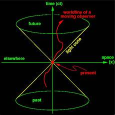 Does Electricity Travel At The Speed Of Light If We Could Travel Faster Than The Speed Of Light Would
