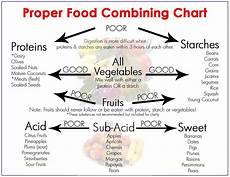 Food Combining Chart For Weight Loss Food Combining For Gut Health Amp Weight Loss Loggins