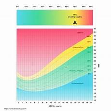 Bmi Chart Metric Free Bmi Calculator Calculate Your Body Mass Index