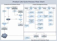 Flow Chart Of Amylase Production Conceptdraw Samples Diagrams Flowcharts