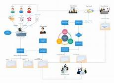 Project Management Charts And Diagrams Project Management Flowchart Flow Chart Design Data