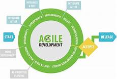Agile Software What Is Agile Software Development Brief Introduction