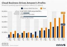 Chart Amazon Amazon Com Inc Bests Sales Growth And Post 1b Plus