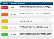 Experian Credit Score Range Chart Quickest Amp Best Ways To Improve Your Credit Score
