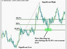 How to use the Fibonacci retracement tools   How to Trade