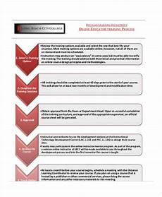 Design And Development Procedure Example Training Flow Chart Templates 7 Free Word Pdf Format