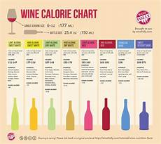 Alcohol By Volume Chart Alcohol And Weight Gain The Pinotfile Volume 10 Issue 4