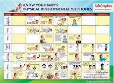 Newborn Chart Development Know Your Baby S Physical Developmental Milestones
