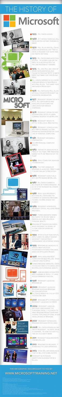 Microsoft History Timeline The History Of Microsoft