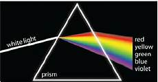 Light Into Prism Prism Periscope Physics Forums