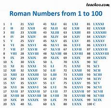 Roman Number 1 To 50 Chart Roman Numerals Full Guide Rules For Forming Examples