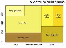 Fancy Color Diamond Grading Chart Fancy Yellow Diamond Color Grading Chart Jewelry