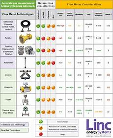 Flow Meter Chart Gas Flow Meter Comparison And Flowmeter Selection Guide