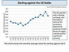 Sterling Us Dollar Exchange Rate Chart Exchange Rates