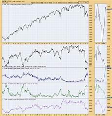 Spike Chart Rydex Assets Charts Spike Decisionpoint Stockcharts Com