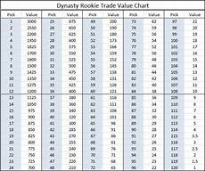 Dynasty Trade Value Chart July Dynasty Rookie Trade Value Chart Dynasty League Football
