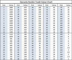 Dynasty Rookie Trade Value Chart Dynasty League Football
